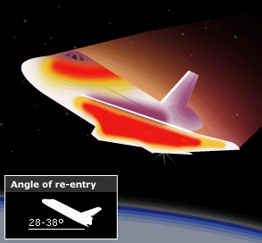 Shuttle Reentry into the atmosphere